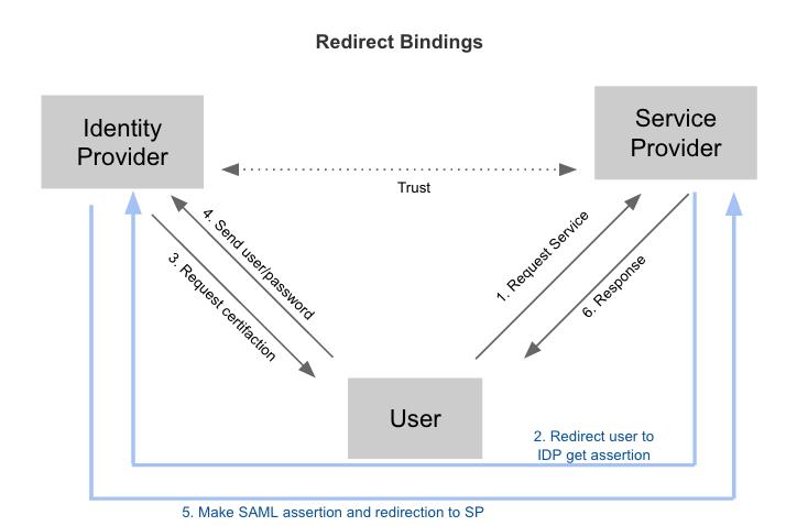 Redirect Bindings