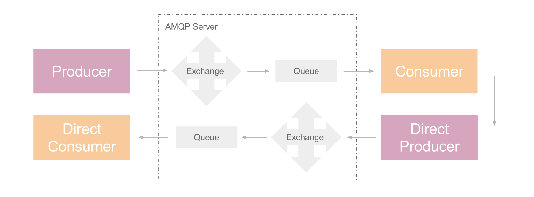 AMQP Overview