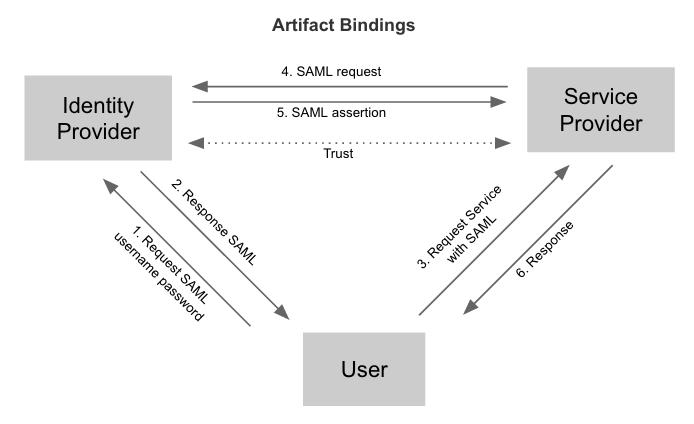 Artifact Bindings