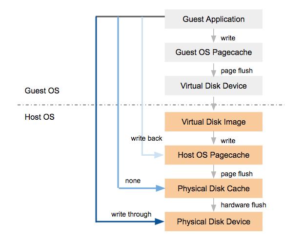 Disk IO cache