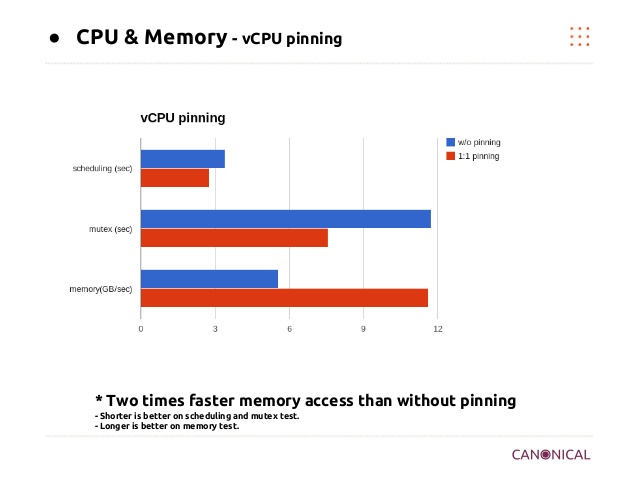 cpu_pinning_performance