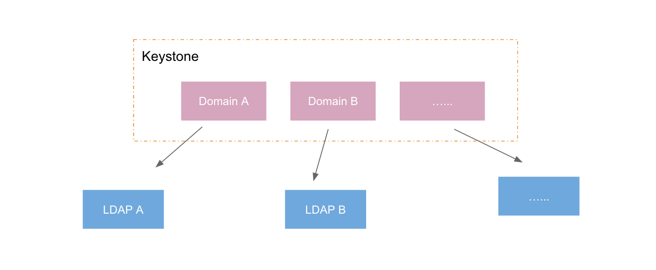 multi-domain