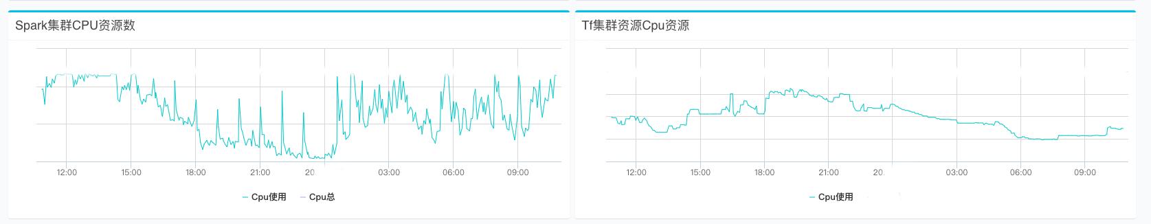 离线业务 CPU 日均分布