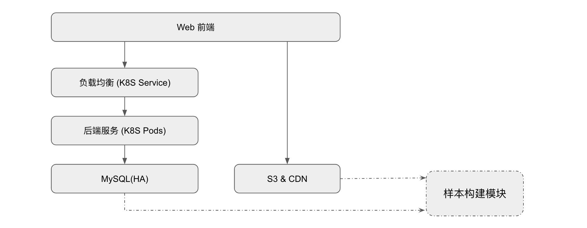 蘑菇街如何通过构建平台搞定数据标注难题?